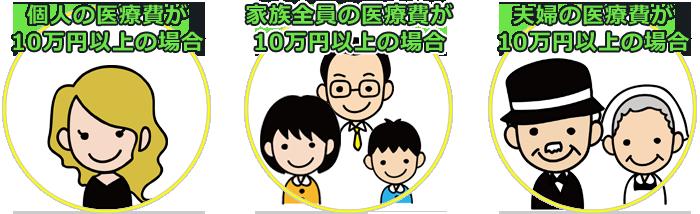①医療費控除が適用になるケース(年収が200万円以上)